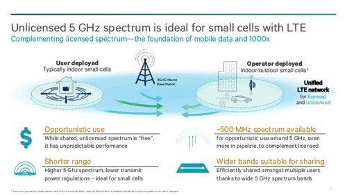 Extending the benefits of lte advanced to unlicensed spectrum 8 638