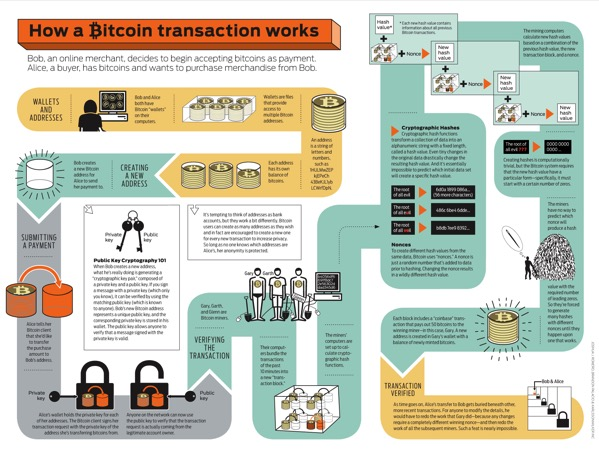 Bitcoin Transactions Explained Wide png